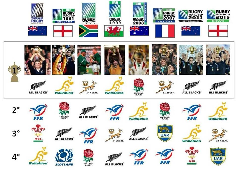 Rugby World Cup The Stats That Really Matter Scrum 5 Rugby Blog